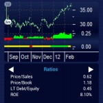 chaikin power tools android app review