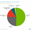 Smartphone users more hungry for Android says Neilsen report