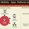 State of Mobile Enterprise Apps [Infographics]